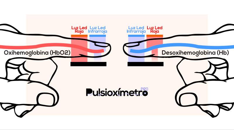 Como funciona un pulsioximetro